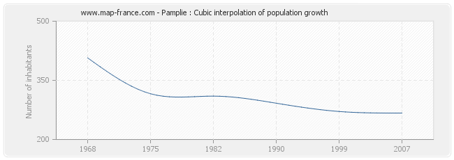 Pamplie : Cubic interpolation of population growth