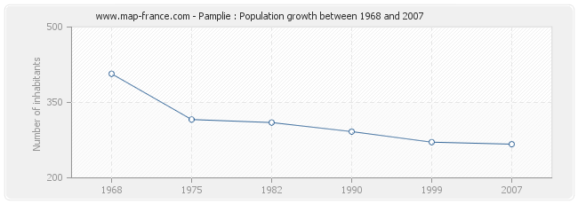 Population Pamplie