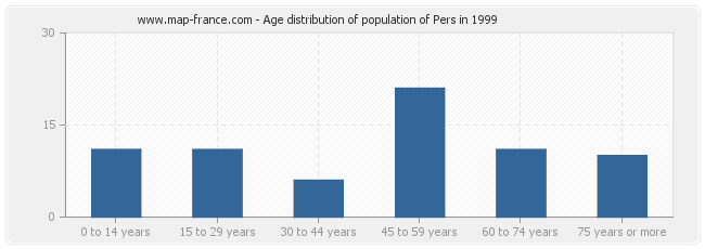 Age distribution of population of Pers in 1999
