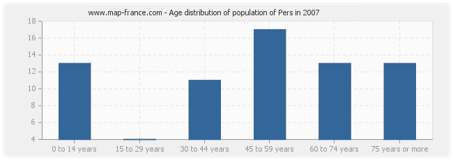 Age distribution of population of Pers in 2007