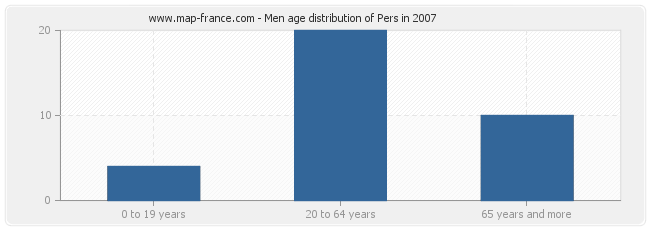Men age distribution of Pers in 2007