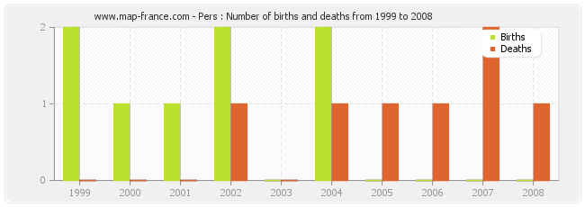 Pers : Number of births and deaths from 1999 to 2008