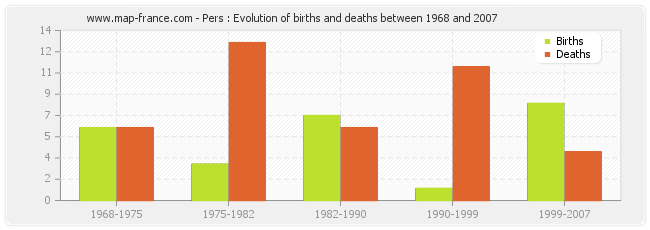 Pers : Evolution of births and deaths between 1968 and 2007