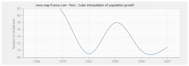 Pers : Cubic interpolation of population growth