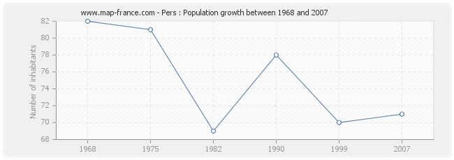 Population Pers