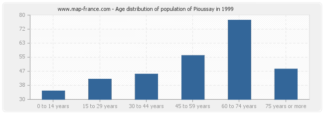Age distribution of population of Pioussay in 1999