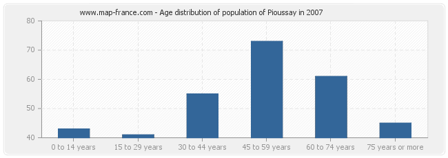 Age distribution of population of Pioussay in 2007
