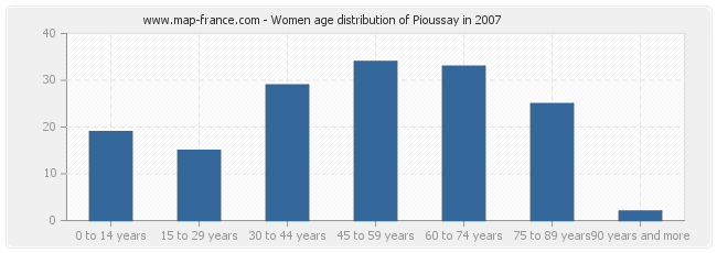 Women age distribution of Pioussay in 2007