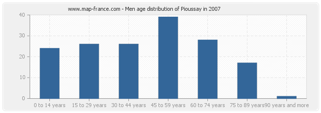 Men age distribution of Pioussay in 2007