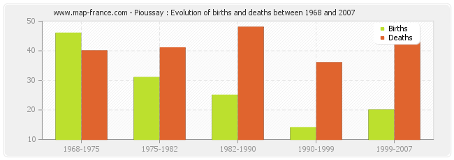 Pioussay : Evolution of births and deaths between 1968 and 2007