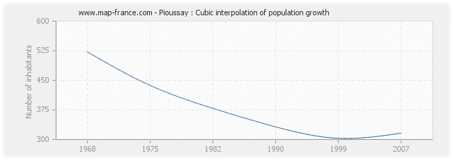 Pioussay : Cubic interpolation of population growth