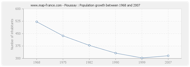 Population Pioussay