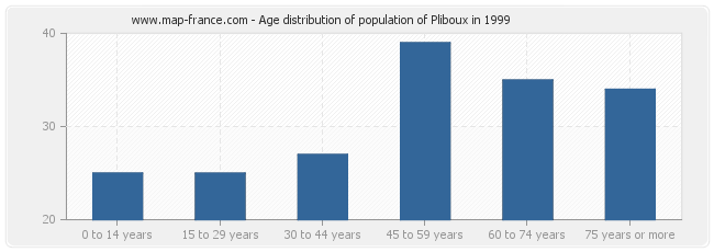 Age distribution of population of Pliboux in 1999