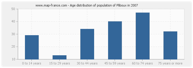 Age distribution of population of Pliboux in 2007