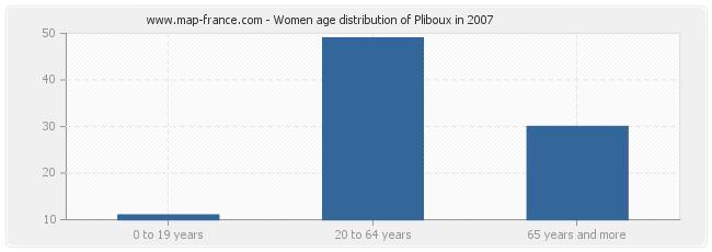 Women age distribution of Pliboux in 2007