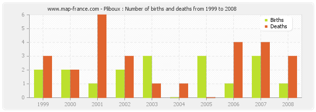 Pliboux : Number of births and deaths from 1999 to 2008