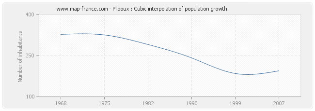Pliboux : Cubic interpolation of population growth