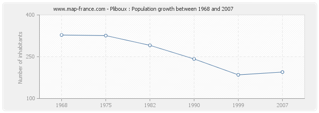 Population Pliboux