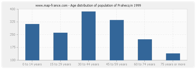 Age distribution of population of Prahecq in 1999
