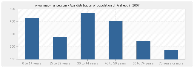 Age distribution of population of Prahecq in 2007