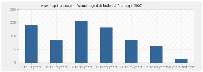 Women age distribution of Prahecq in 2007