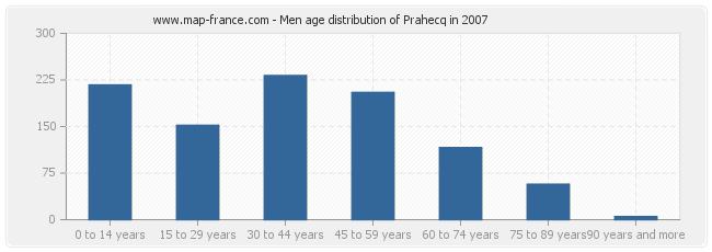 Men age distribution of Prahecq in 2007