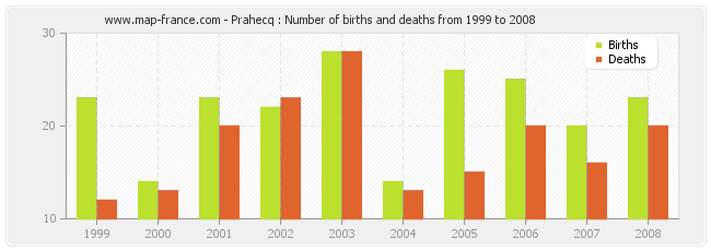 Prahecq : Number of births and deaths from 1999 to 2008