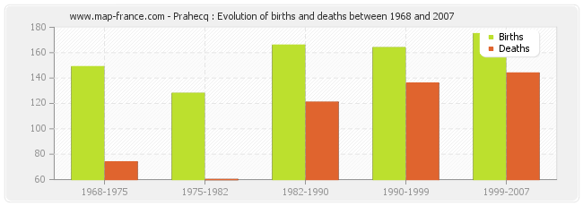 Prahecq : Evolution of births and deaths between 1968 and 2007
