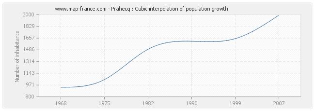 Prahecq : Cubic interpolation of population growth