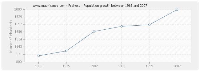 Population Prahecq