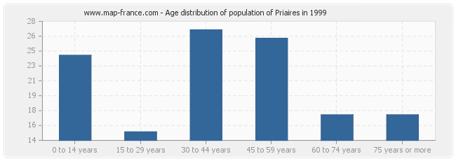 Age distribution of population of Priaires in 1999