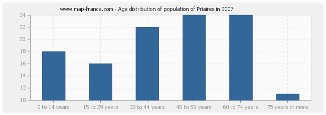 Age distribution of population of Priaires in 2007
