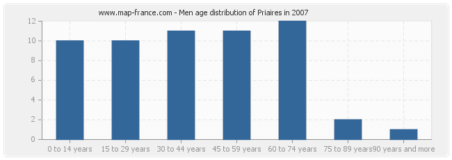 Men age distribution of Priaires in 2007