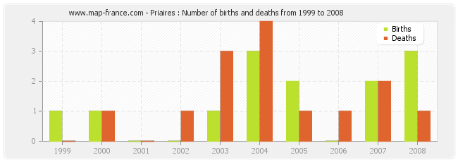Priaires : Number of births and deaths from 1999 to 2008