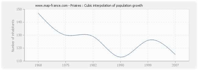 Priaires : Cubic interpolation of population growth