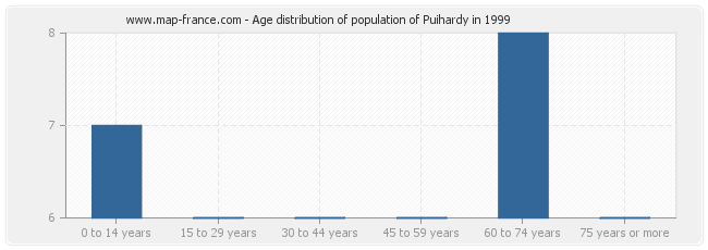 Age distribution of population of Puihardy in 1999