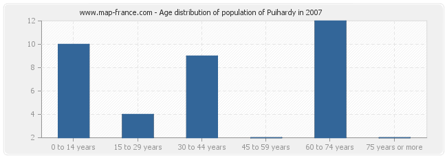 Age distribution of population of Puihardy in 2007