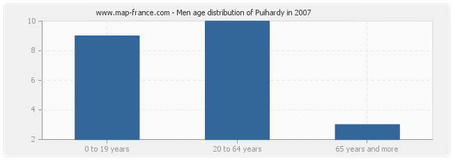 Men age distribution of Puihardy in 2007