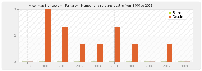 Puihardy : Number of births and deaths from 1999 to 2008