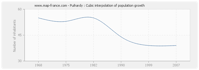 Puihardy : Cubic interpolation of population growth