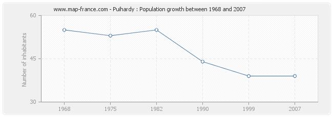 Population Puihardy