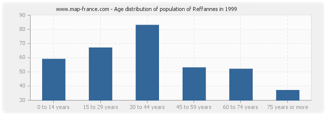 Age distribution of population of Reffannes in 1999