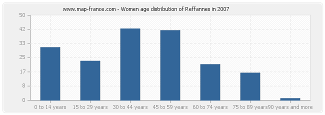 Women age distribution of Reffannes in 2007