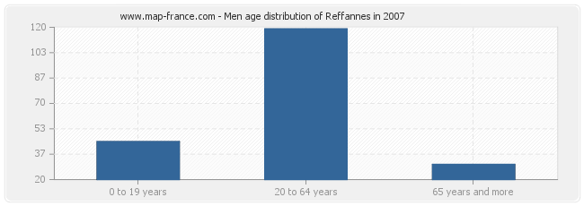 Men age distribution of Reffannes in 2007