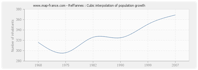 Reffannes : Cubic interpolation of population growth