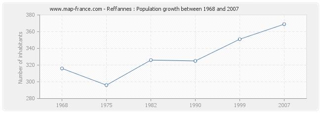 Population Reffannes