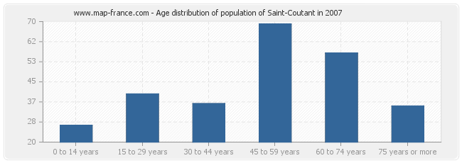 Age distribution of population of Saint-Coutant in 2007