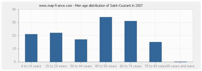 Men age distribution of Saint-Coutant in 2007