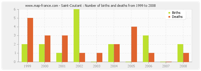Saint-Coutant : Number of births and deaths from 1999 to 2008