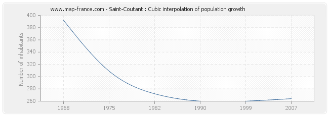 Saint-Coutant : Cubic interpolation of population growth